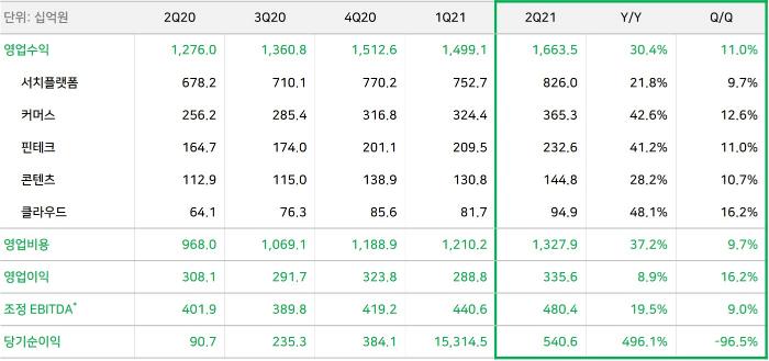 네이버, 2021년2분기 영업수익1조6,635억 원,영업이익3,356억 원 기록